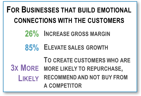 Shows stats about benefits of building emotional connections with customers
