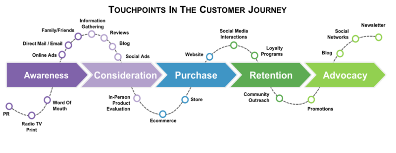 Shows different touchpoints in the consumer journey
